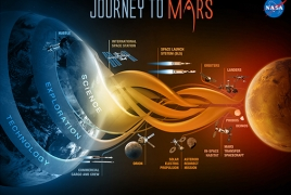 NASA планирует отправить  первых людей на Марс в 2030-е годы