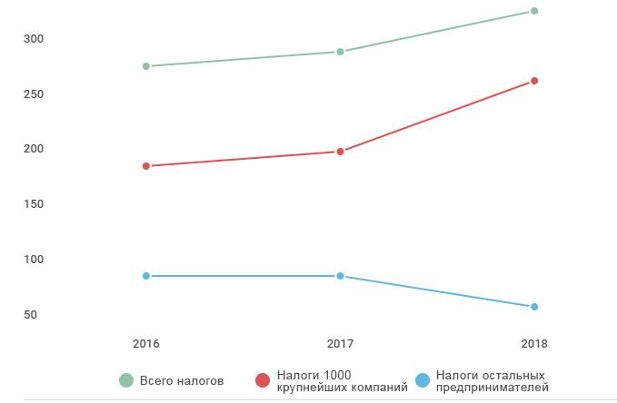 Бюджет Армении пополняется за счет крупного бизнеса: Остальных «стригут» меньше
